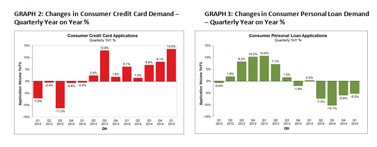 Strongest growth in credit card demand in almost a decade equifax the veda quarterly business credit demand index measures the volume of credit applications that go through the veda commercial bureau by credit providers reheart Choice Image