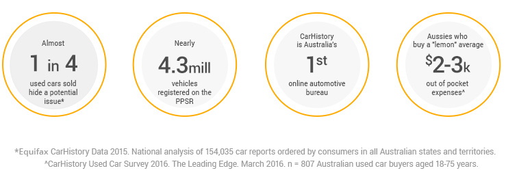 Almost 1 in 4 used cars sold hide a potential issue