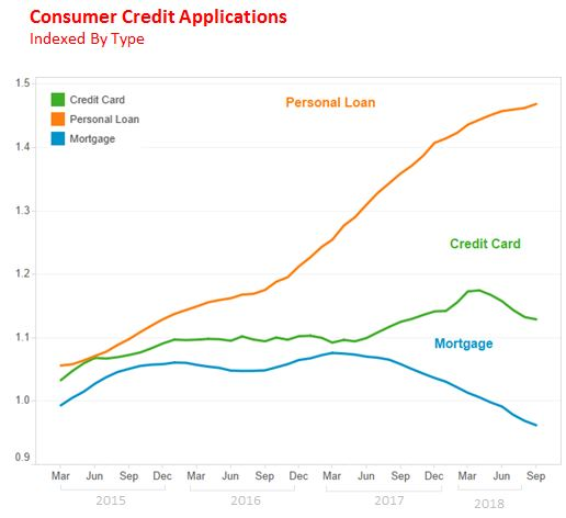 overall consumer credit demand dropped led by a decline in credit