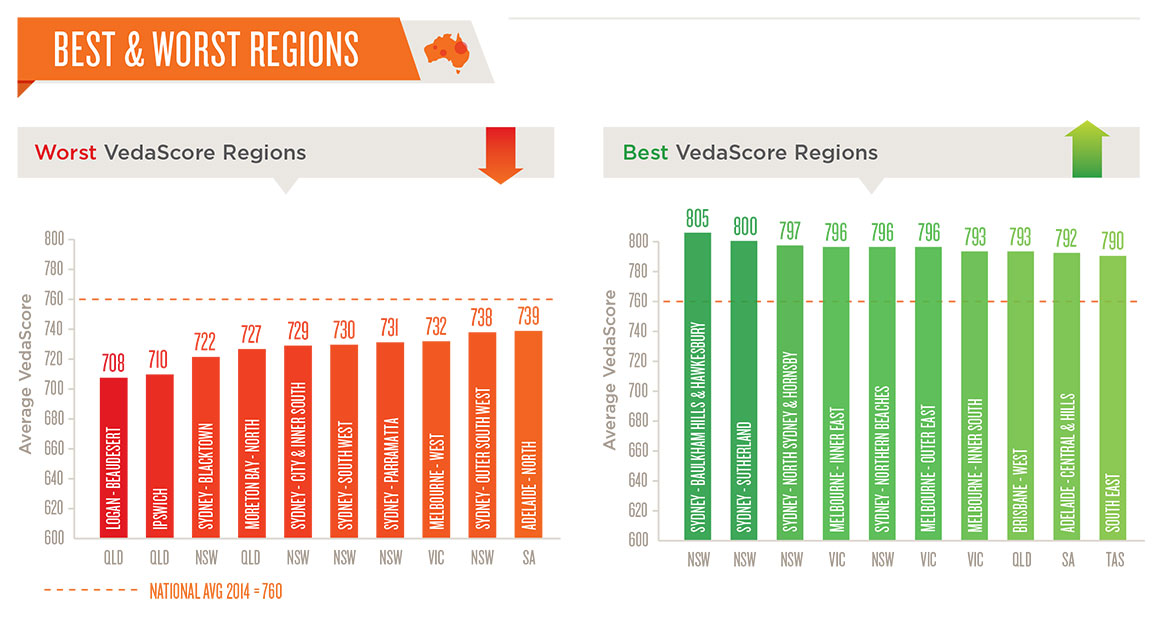 Veda Reveals Best And Worst Credit Risk Regions In