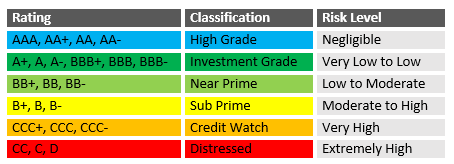 Veda Credit Ratings