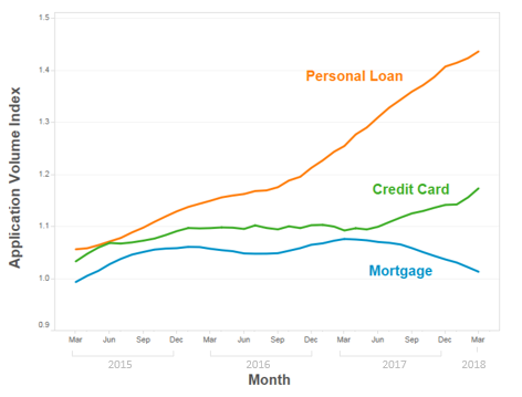 consumer credit applications continue to grow led by an increase in