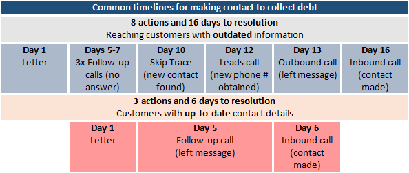 Common timelines for making contact to collect debt
