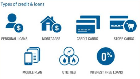 Types of credit & loans