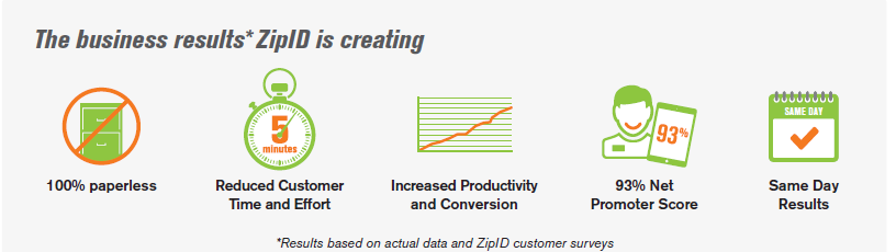 The business results ZipID is creating